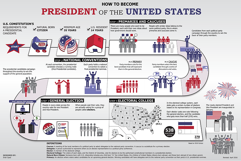 the importance of presidential debates in the electoral process in the united states