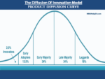Product Diffusion Curve: Concept, Model & Determined Factors