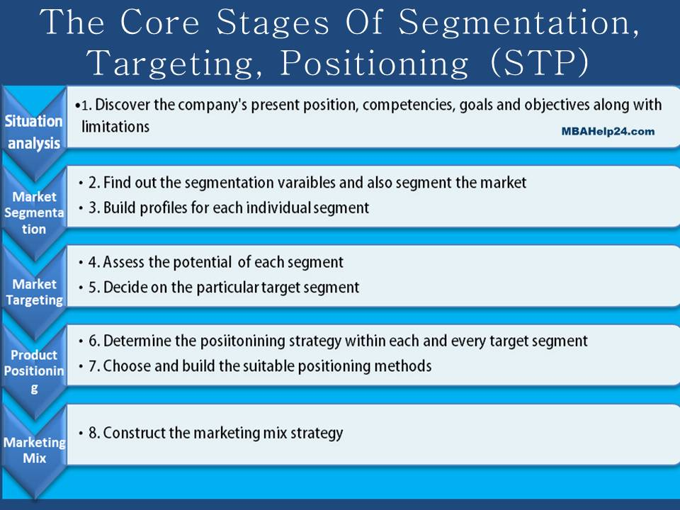 segmentation targeting and positioning stp strategies of air asia Today, segmentation, targeting and positioning (stp) is a familiar strategic  approach in modern marketing it is one of the most commonly.