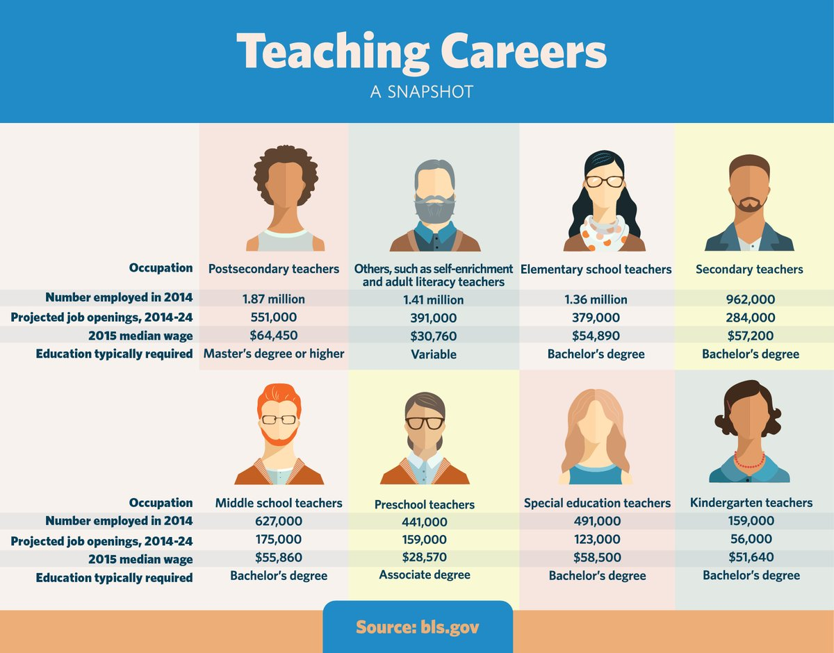 how to become a teacher with a different degree