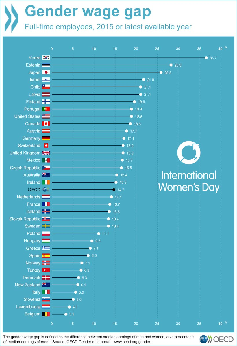 comparison of gender wage gap in japan and germany In japan, minimum wage refers to the national weighted average amount per hour download and compare data from nearly 200 countries  japan japan minimum wages.