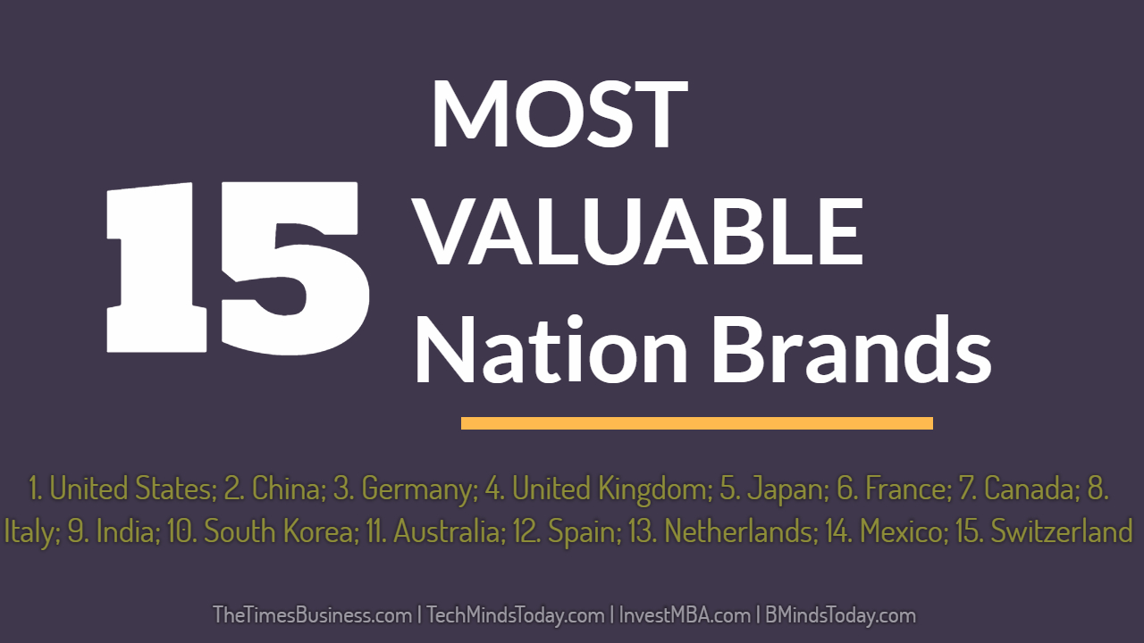 TOP 15 MOST VALUABLE Nation Brands
