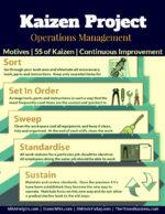 Kaizen Project | Benefits | Five S of Kaizen
